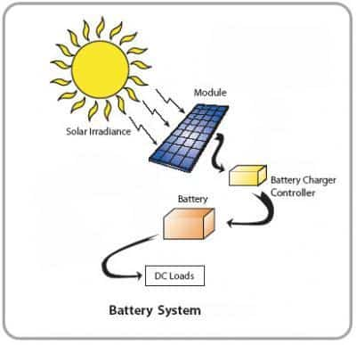 Where photoelectric effect leads for Uses of solar energy for kids