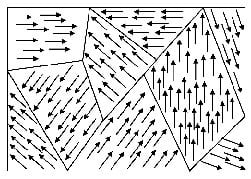 Schematic picture of magnetic domains. Arrows represent the direction of atoms' magnetic field.