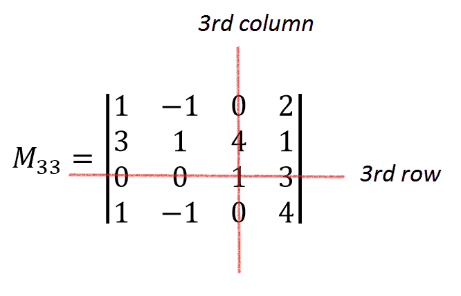 minor 4x4 caqlculation