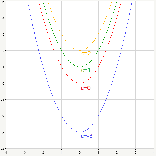 parabolas with different c coefficient