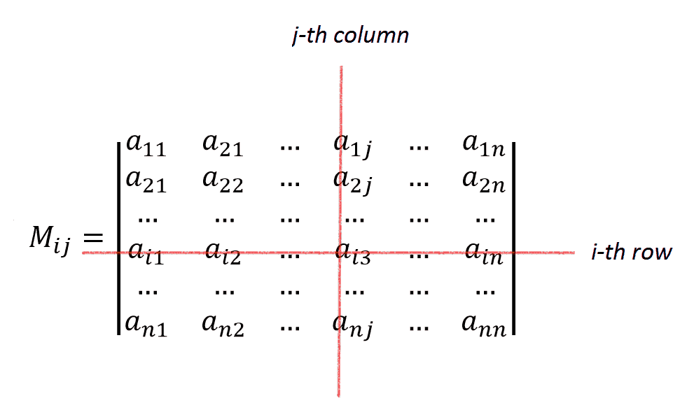 row and column cross out in matrix minor