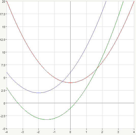 graphs of various parabolas