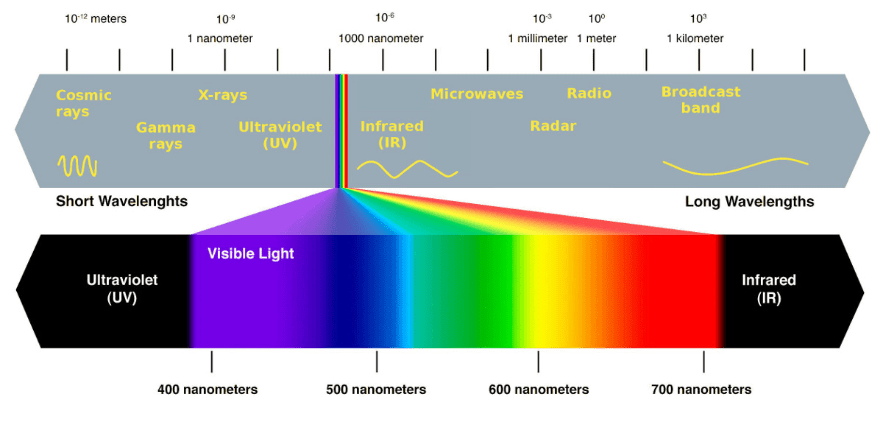 visible spectrum of sun ligth