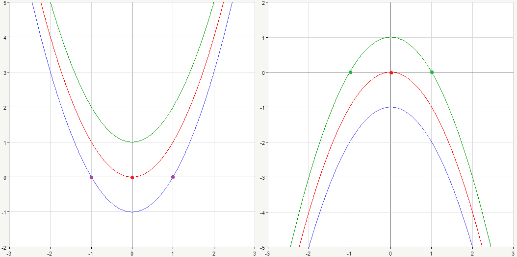 x-intercept possibilities for parabola