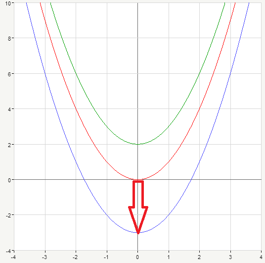 vertical shift of the graph downwards