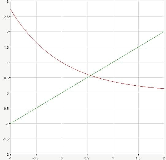 exponential and linear functions graph