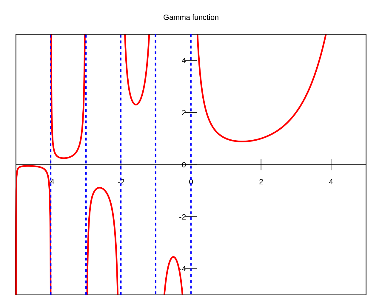 gamma function graph for real argument