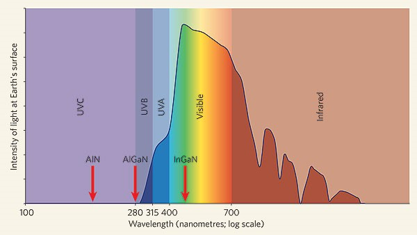 intensity of different wavelengths in spectrum of sunlight