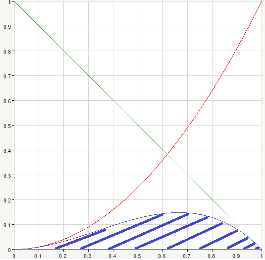 product curve for p=3 q=2