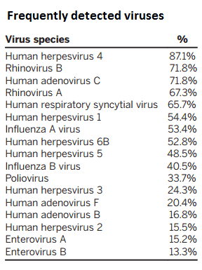 Frequently detected viruses