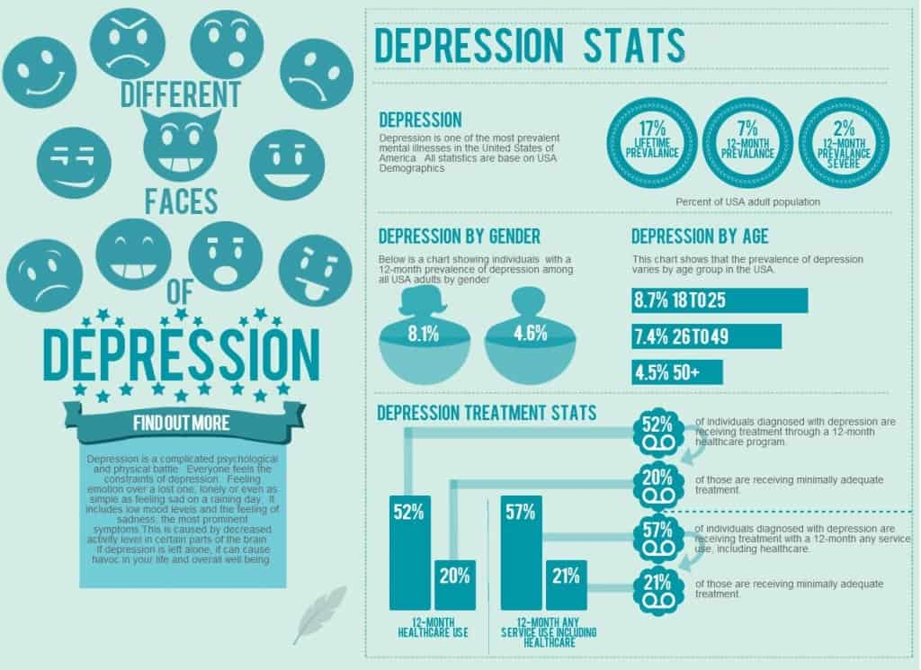Different-Faces-of-Depression-Depression-Statistics