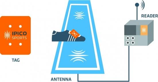 antenna reader