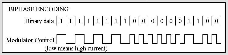 biphase encoding