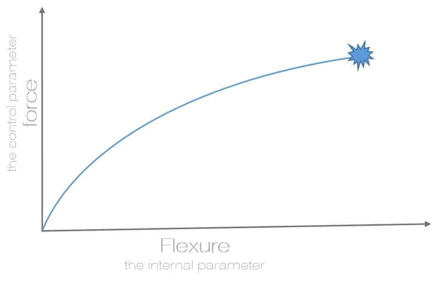 Force_and_flexure_graph_1