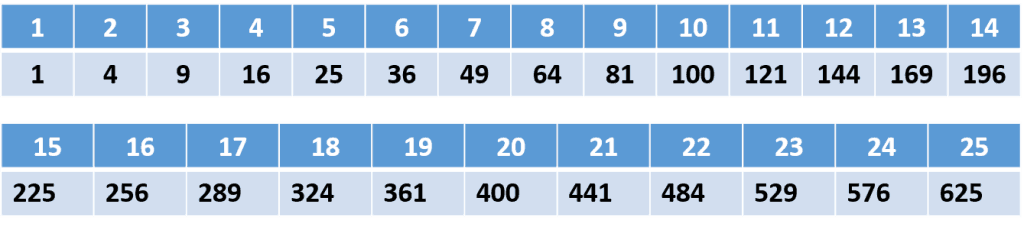 table_first_25_squares1