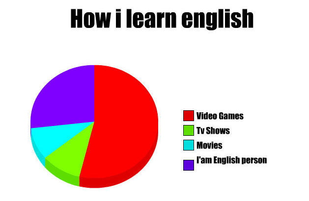 english learning meme Google Search