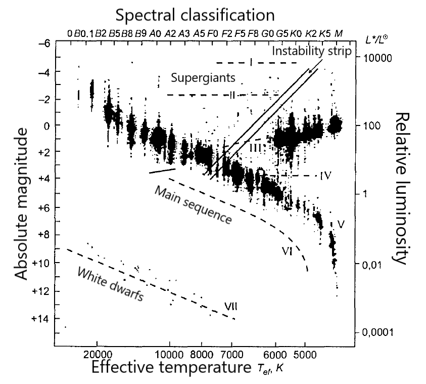 Hertzsprung Russell Diagram Questions Answers
