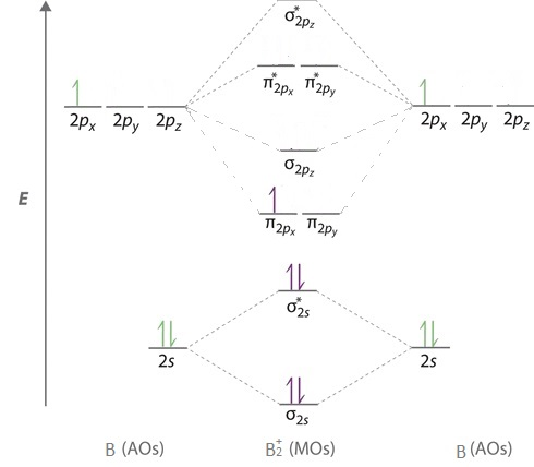 B 2 Molecular Orbital Diagram