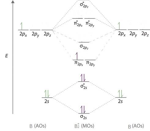 32 B2+ Molecular Orbital Diagram - Wiring Diagram Database