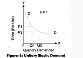 Answer in Microeconomics for Shamiso Ruzvidzo #113775
