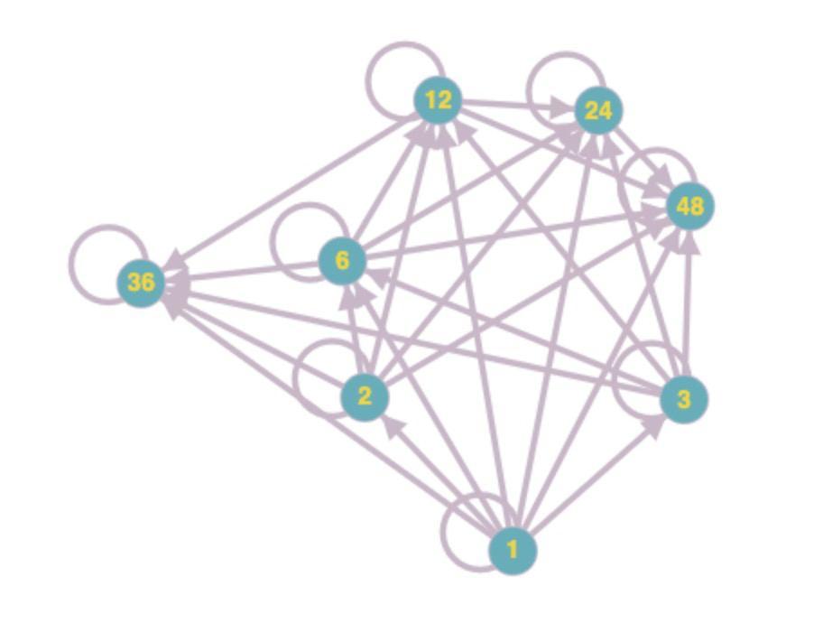 Answer In Discrete Mathematics For Asdfg 141759